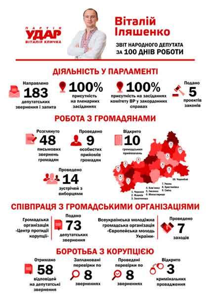 Віталій Іляшенко відзвітував за 100 днів роботи народним депутатом України