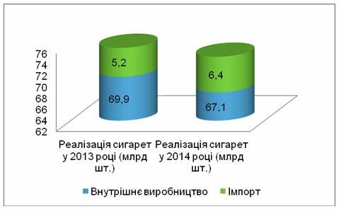 У 2014 році реалізація сигарет в Україні скоротилась, а доходи Держбюджету від тютюнових акцизів зросли
