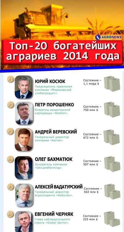 З п'яти найбагатших аграріїв України чотири мають землі на Черкащині