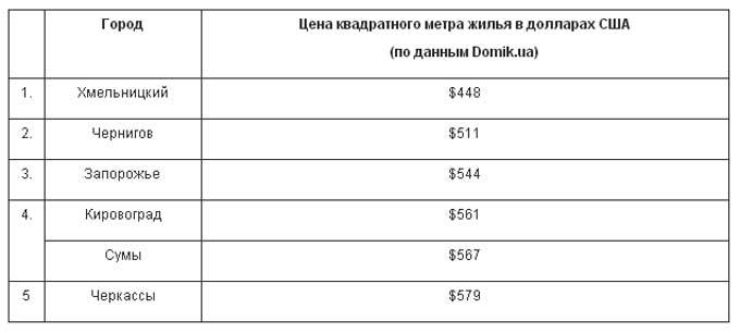 Черкаси серед міст з найдешевшим житлом в Україні