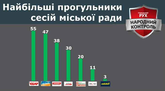 Хто найбільший прогульник серед депутатів Черкаської міської ради?