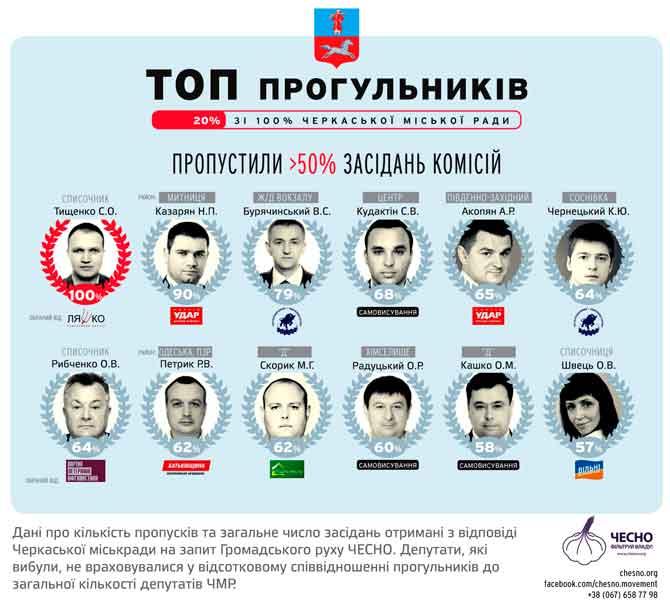 Черкаські депутати прогулюють і не пишуть запитів, – рух «Чесно»