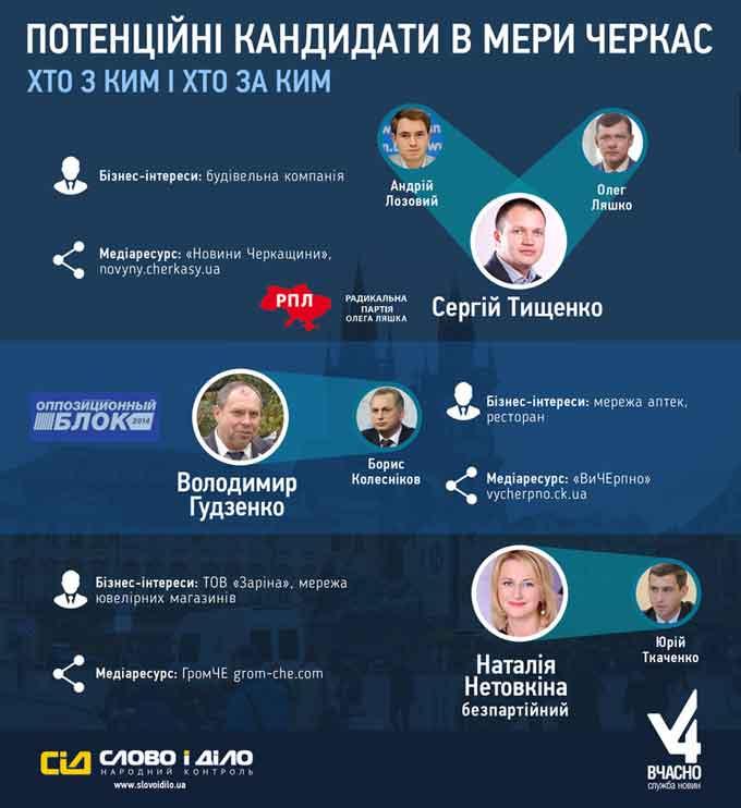 Потенційні кандидати в мери Черкас: хто з ким і хто за ким (інфографіка)
