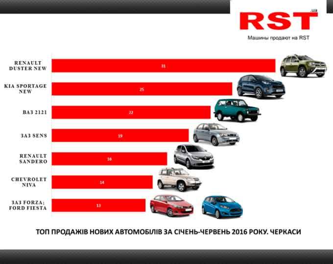 На Черкащині найменше купують дорогі авто (інфографіка)