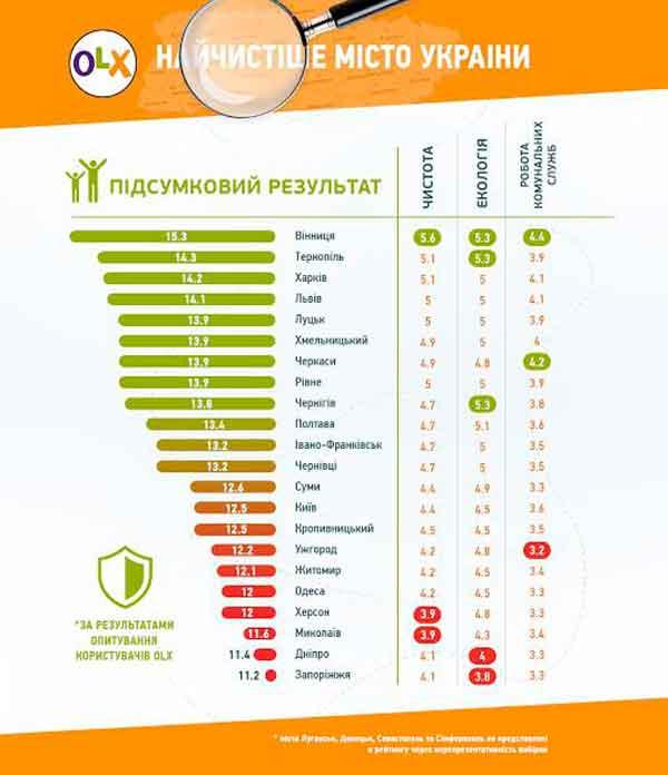 Черкаси – одне з найчистіших міст України