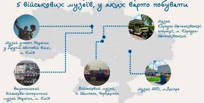 Рейтинг UA-Travels: у п'ятірці кращих військових музеїв України два – з Черкащини