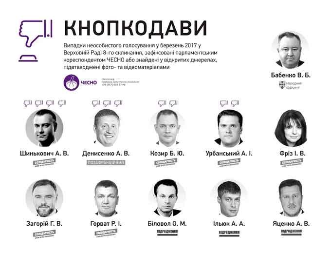 Нардеп із Черкащини - у списку кнопкодавів Верховної Ради за березень