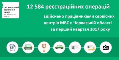 З початку року на дороги Черкащини виїхало майже 2,5 тисячі водіїв-початківців