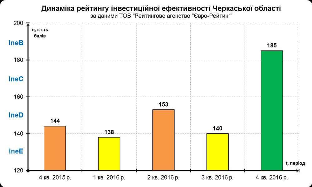Черкащина піднялася на 9 позицій в «інвестиційному» рейтингу