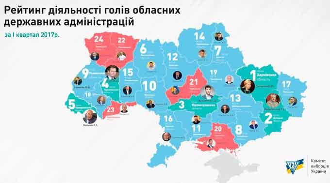 КВУ зараховує керівника Черкаської обладміністрації до найгірших у країні