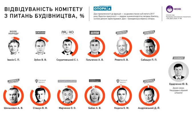 Зубик прогуляв 85% засідань Комітету з будівництва і ЖКГ (інфографіка)