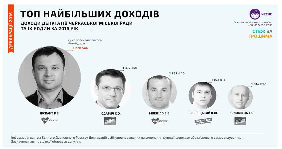 Черкаська міськрада: багатії та злидні (інфографіка)