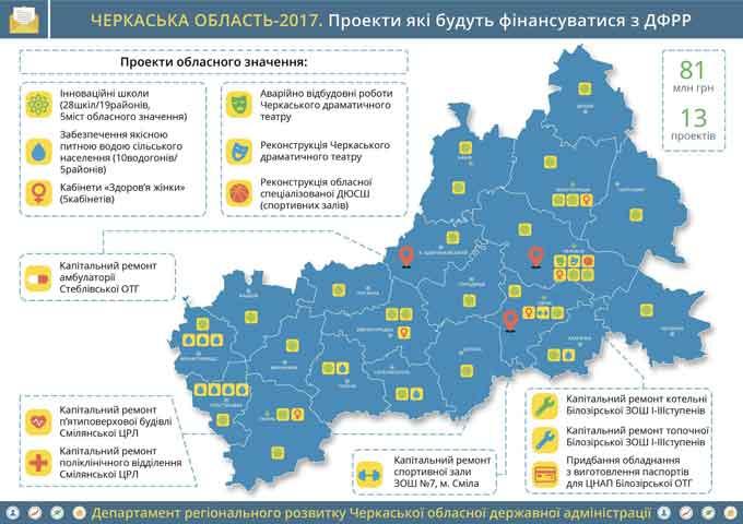 З ДФРР цього року профінансують 13 інвестпроектів Черкащини