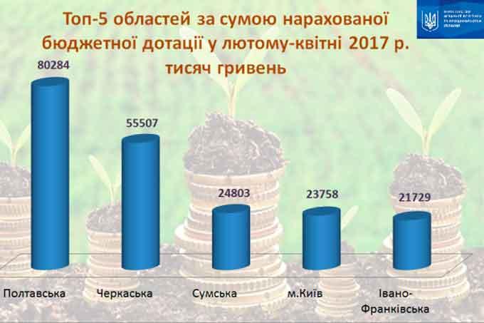 Черкащина в топ-5 регіонів за сумою отриманої бюджетної дотації у рамках держпідтримки сільгоспвиробника