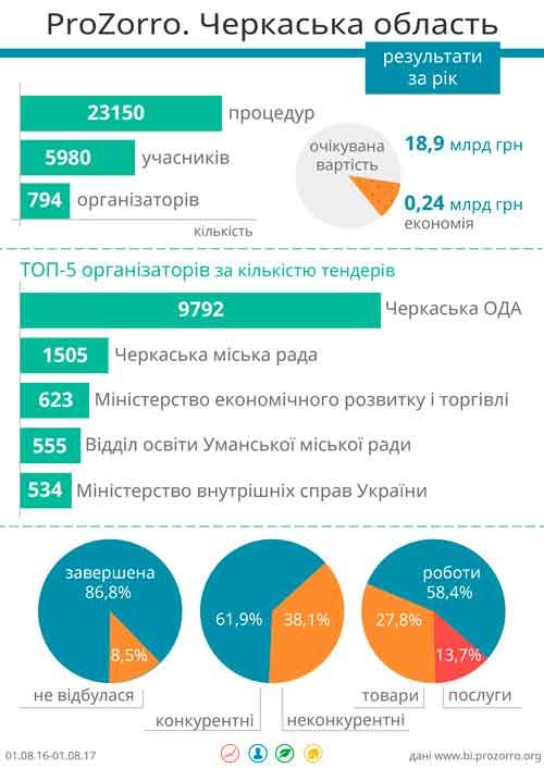 Завдяки ProZorro Черкащина за рік зекономила майже чверть мільярда гривень