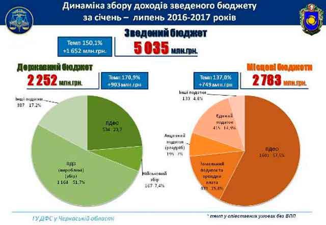 За 7 місяців від платників Черкаської області до бюджетів усіх рівнів надійшло 5 035 млн грн податків і зборів