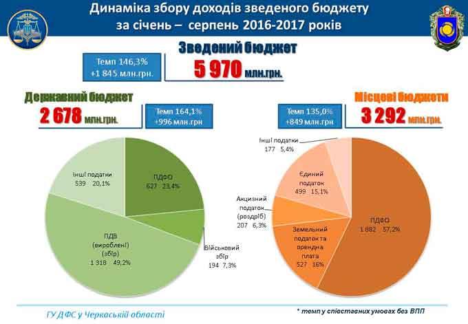 Черкащина спрямувала 6 мільярдів гривень податків до зведеного бюджету (інфографіка)