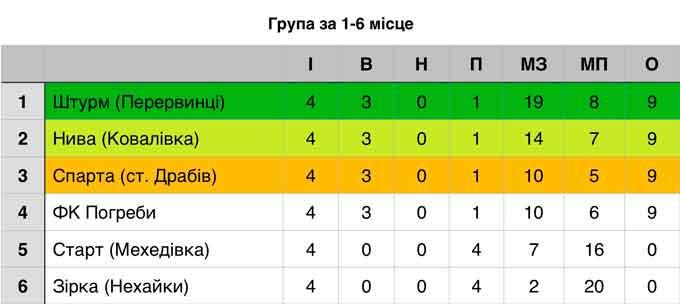На Драбівщині продовжуються матчі другого етапу Чемпіонату району з футболу
