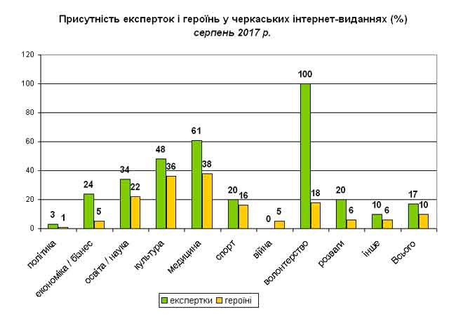 У матеріалах черкаських медіа жінок у 4-6 разів менше, ніж чоловіків