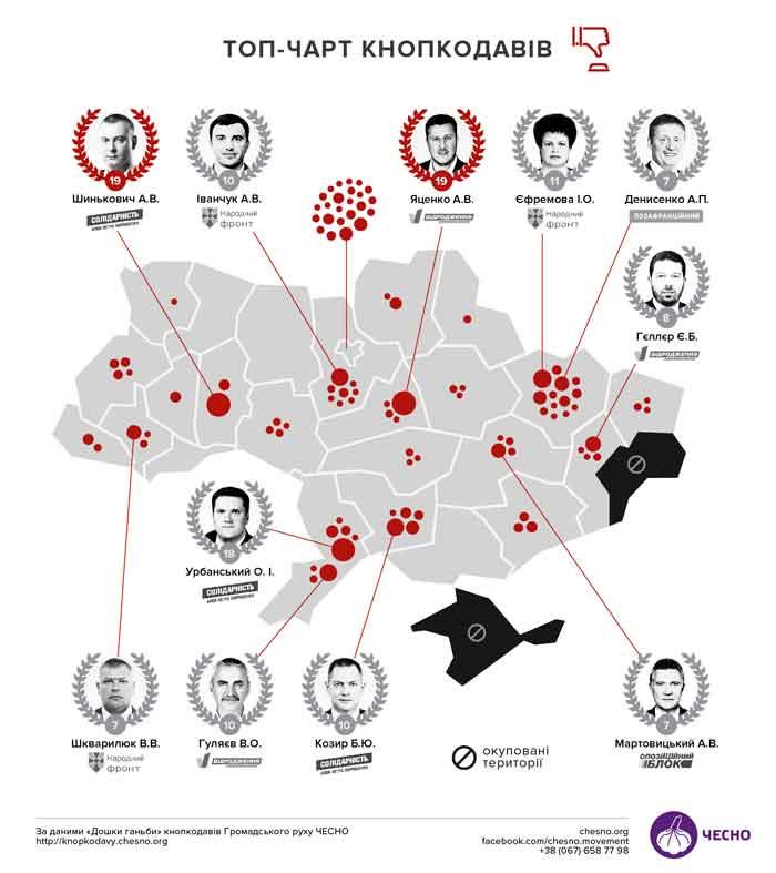 Нардеп з Черкащини Яценко очолив антирейтинг кнопкодавів ВРУ VIII скликання