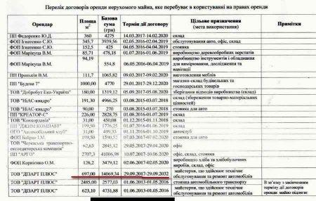 """КП """"Аеропорт-Черкаси"""" віддало додаткові площі фірмі, з якою судилося за повернення"""