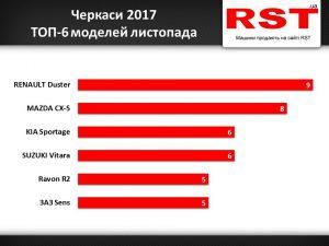 У листопаді в Черкасах та Черкаській області продали 120 нових автомобілів