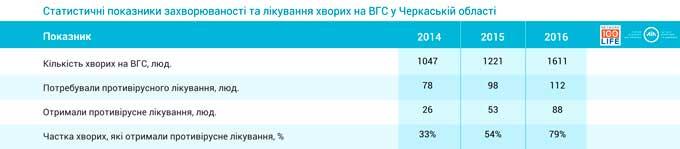 У Черкаській області збільшилась кількість хворих, які отримали лікування від гепатиту С