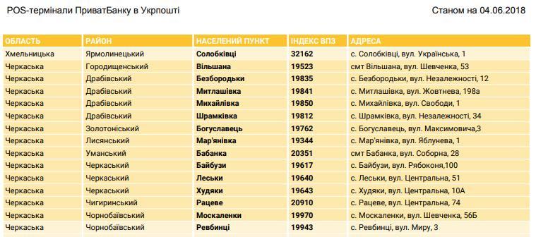 З травня у 1200-х відділеннях Укрпошти в усіх регіонах України запрацював новий сервіс миттєвого кредитування фізичних осіб через POS-термінали ПриватБанку