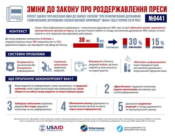 Півроку на роздержавлення: у Черкаській області 22 видання зникнуть, якщо не реформуються до кінця року