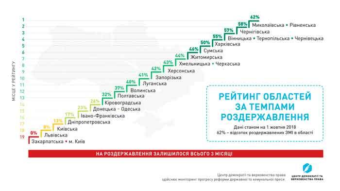 3 місяці на роздержавлення: Черкаська область на 7-му місці у рейтингу реформування видань