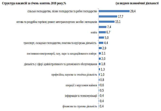 Про попит та пропозиції на ринку праці Черкащини розповіли у відділі статистики