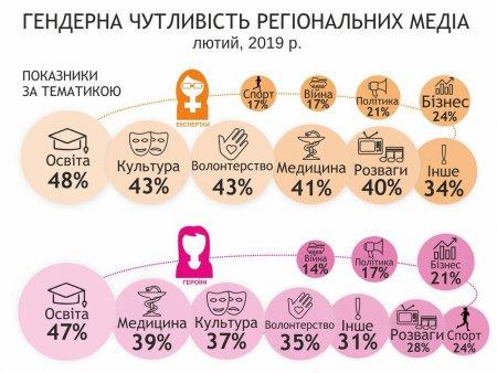 На Черкащині жінки у ЗМІ найменше говорять про політику і бізнес, найбільше – про кримінал, екологію і «соціалку»