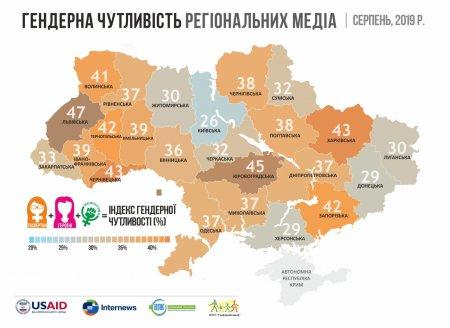 У черкаських ЗМІ домінують чоловіки