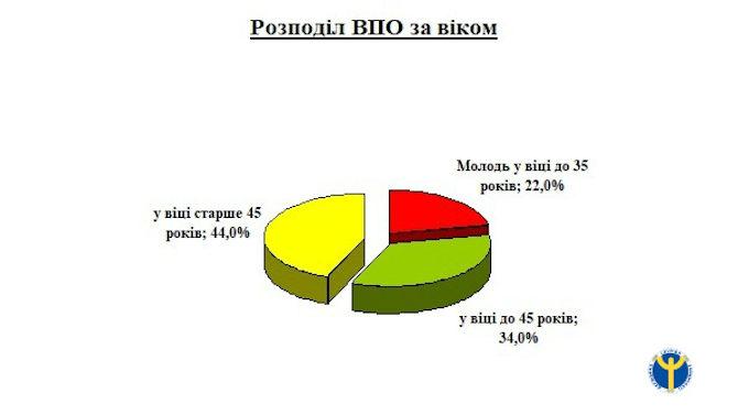 На Черкащині 68 відсотків внутрішньо переміщених громадян мають вищу освіту