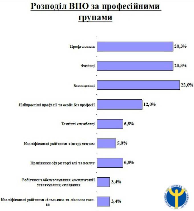 Професійна структура безробітних з числа ВПО: 69,4 % становлять законодавці, фахівці, професіонали, службовці, 18,6 % – осіб з робітничими професіями, 12 % – особи без професійної підготовки.