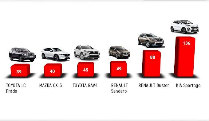Черкащани за 9 місяців витратили 33 мільйони доларів на нові авто