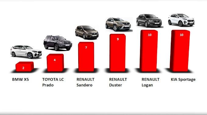 У Черкасах продажі нових авто впали на 38%