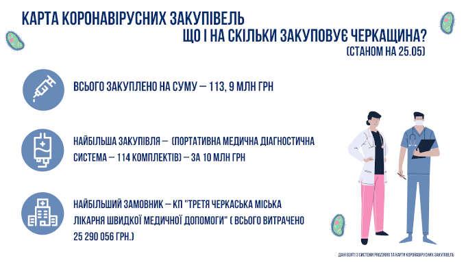 113,9 млн грн витрачено на медичні закупівлі на Черкащині