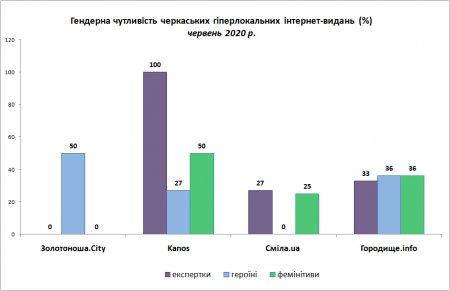 «Kanos» і «Смілянські обрії» – найбільш гендерночутливі видання червня: результати моніторингу гіперлокальних медіа Черкащини