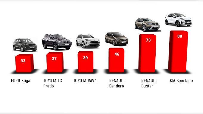 Аналітики розповіли, яким автомобілям віддають перевагу черкащани