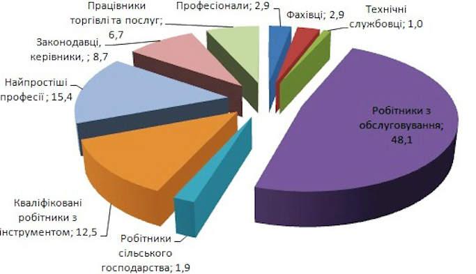 З початку року на Черкащині 152 військовослужбовці отримали роботу