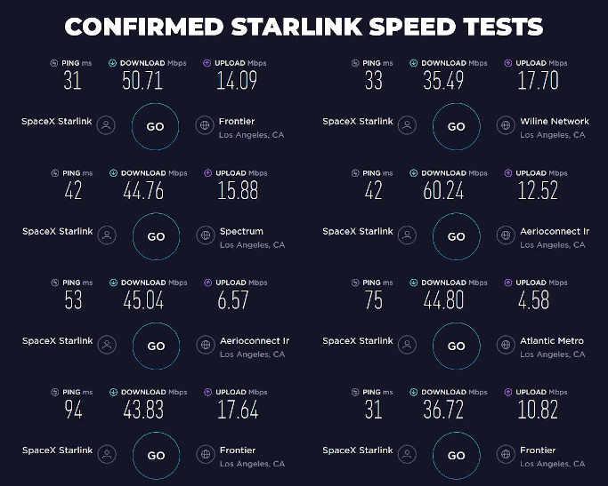 В цілому швидкість скачування даних варіювалася в межах від 36 до 60 Мбіт / сек, швидкість передачі даних - в межах від 5 до 17.7 Мбіт / сек.