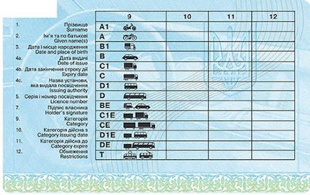 Що означають категорії у посвідченні водія?