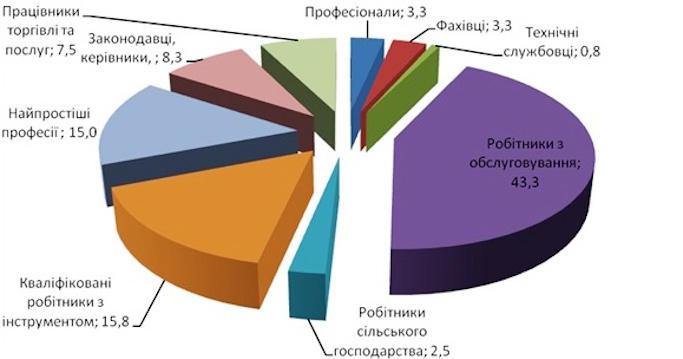 З початку поточного року на Черкащині працевлаштовано 176 військовослужбовців