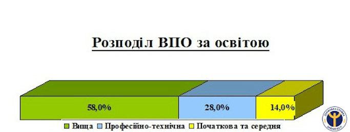 На Черкащині 58 відсотків внутрішньо переміщених громадян мають вищу освіту