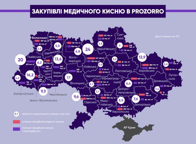 У Черкаській області закупили найменше медичного кисню