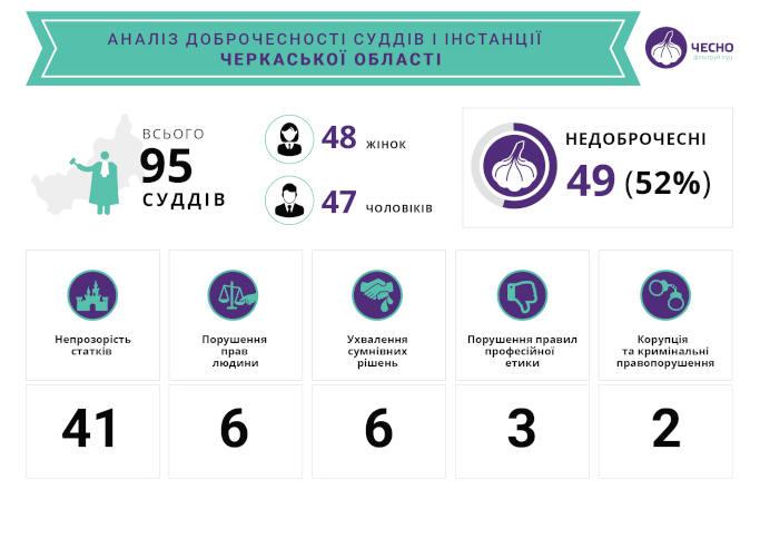 52% суддів першої інстанції у Черкаській області є недоброчесними