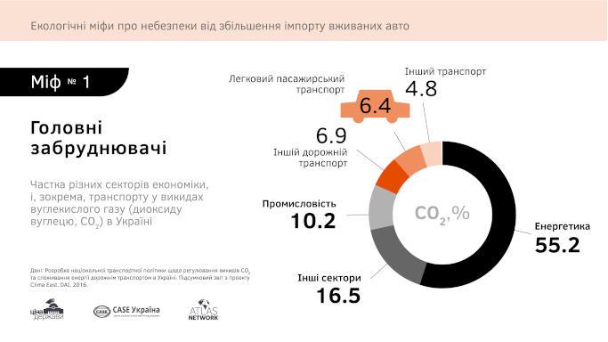 84 % мешканців Черкащини виступають за доступне авто