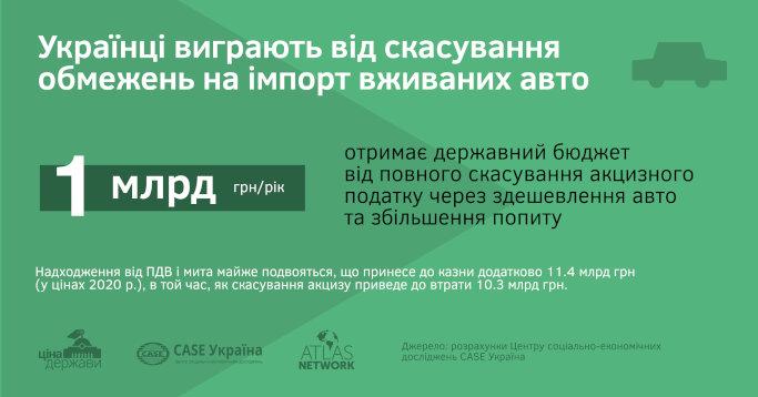 """Доступне авто проти """"вітчизняного виробника"""": що приніс українцям протекціонізм автомобільної галузі?"""