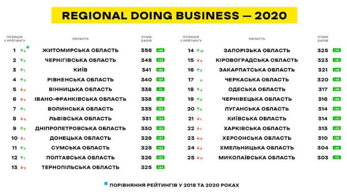 Черкащина посіла 17-те місце в рейтингу легкості ведення бізнесу в Україні
